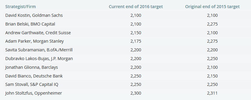 2015_2016_year_end_price_targets
