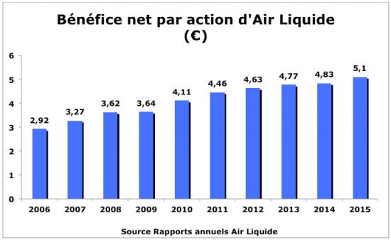 Bénéfice par action Air Liquide