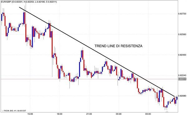 tracciare una trend line di resisitenza