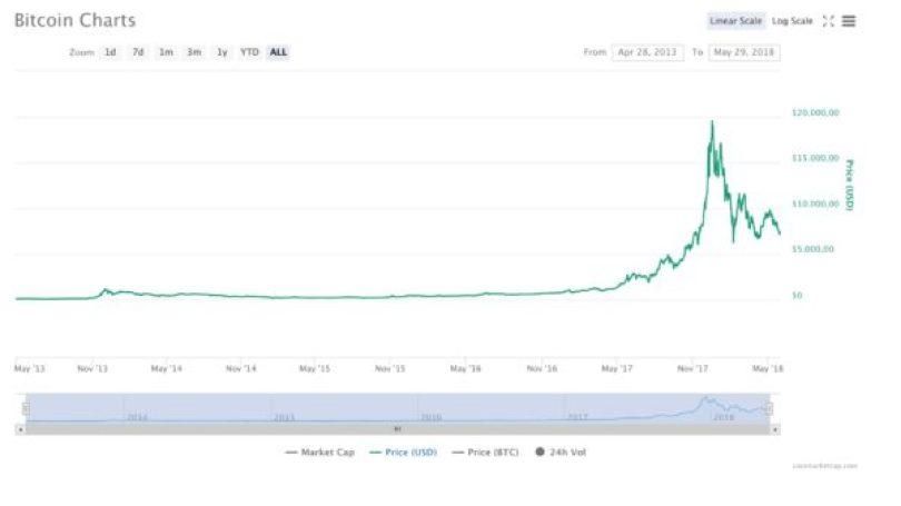 Bitcoin dagli inizi ad oggi