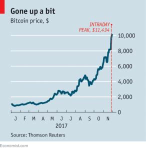 La crescita del Bitcoin nel 2017