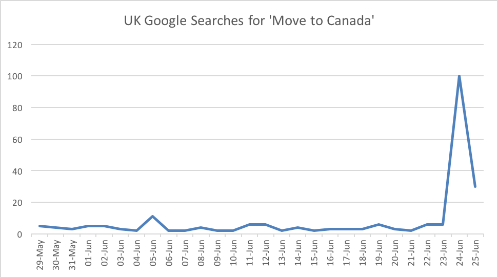 UK Google Searches for 'Move to Canada'