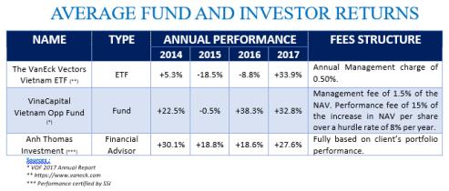 Average Fund and Investor Returns
