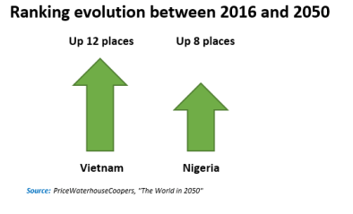 Ranking evolution between 2016 and 2050