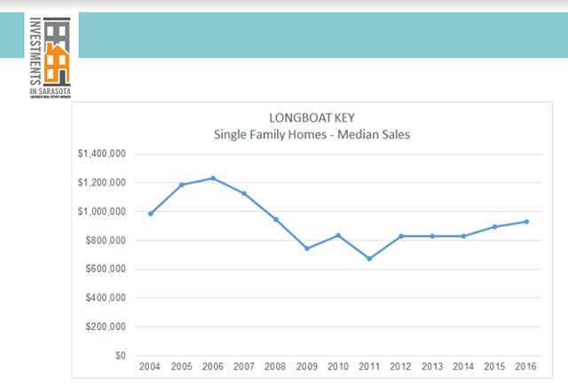 Longboat Key Single Family Homes - Median Sales