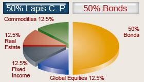 Lapis Asset Management