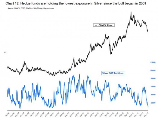 Hedge Fund Silver holdings