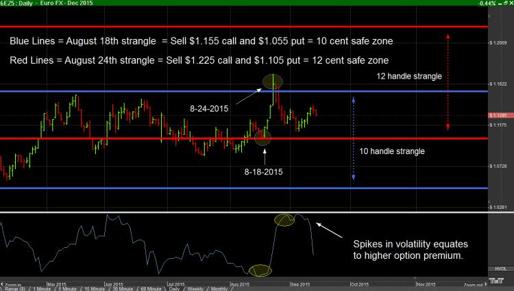 Carley Garner Trading Charts - Options trader