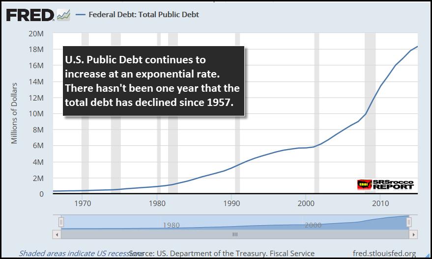 FRED US Total Public Debt