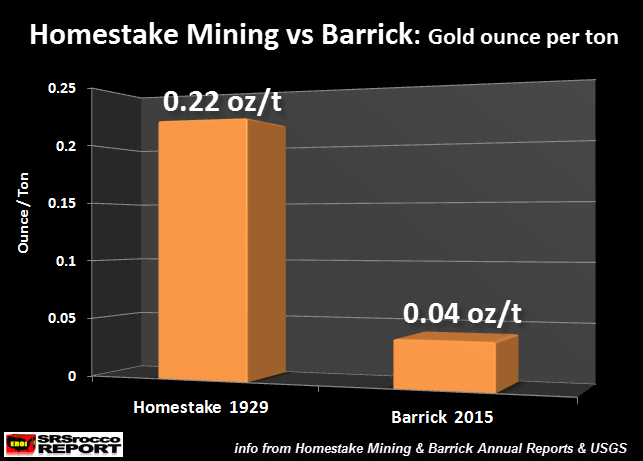 Homestake Mining vs Barrick oz ton - Great Depression comparison