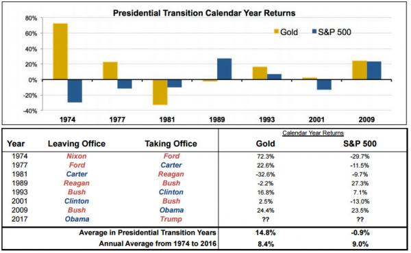 Presidential transition year Returns