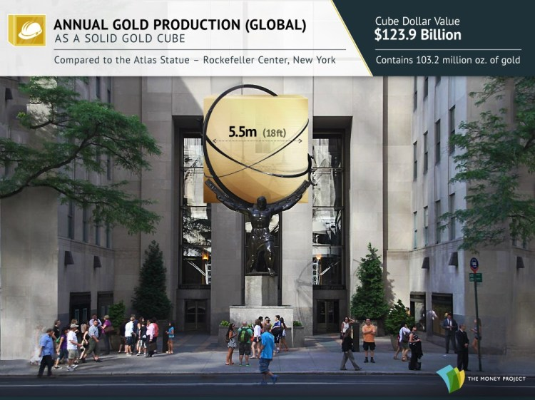 Gold cubes for Visualizing Gold's Value And Rarity - Global Annual Gold Production