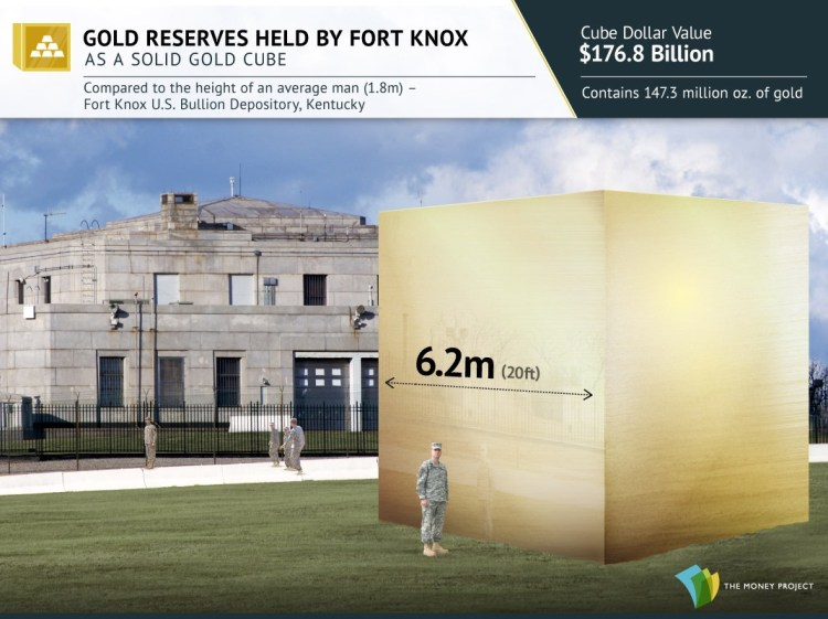 Gold cubes for Visualizing Gold's Value And Rarity - Gold Reserves held by Fort Knox