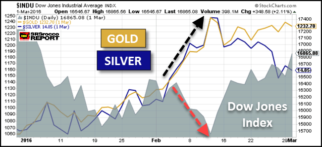 Dow Jones Vs. Silver - Coiled Spring