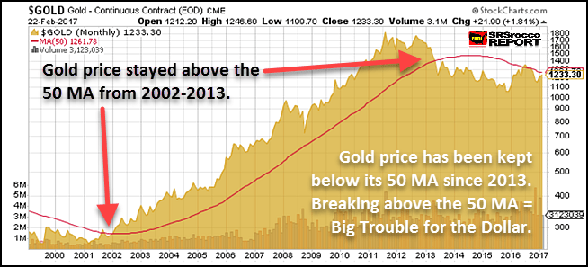 Gold long term chart - Coiled Spring
