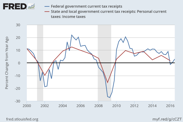 US economy and Tax Receipts