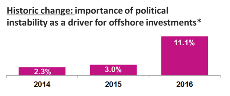 Political instability and offshore investments