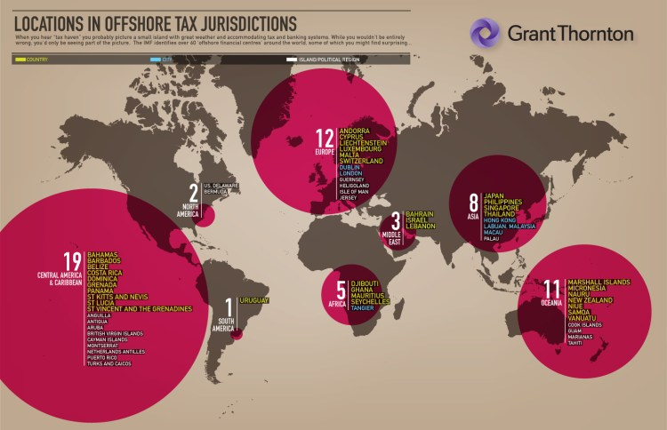 Locations of offshore tax jurisdictions and buried treasure