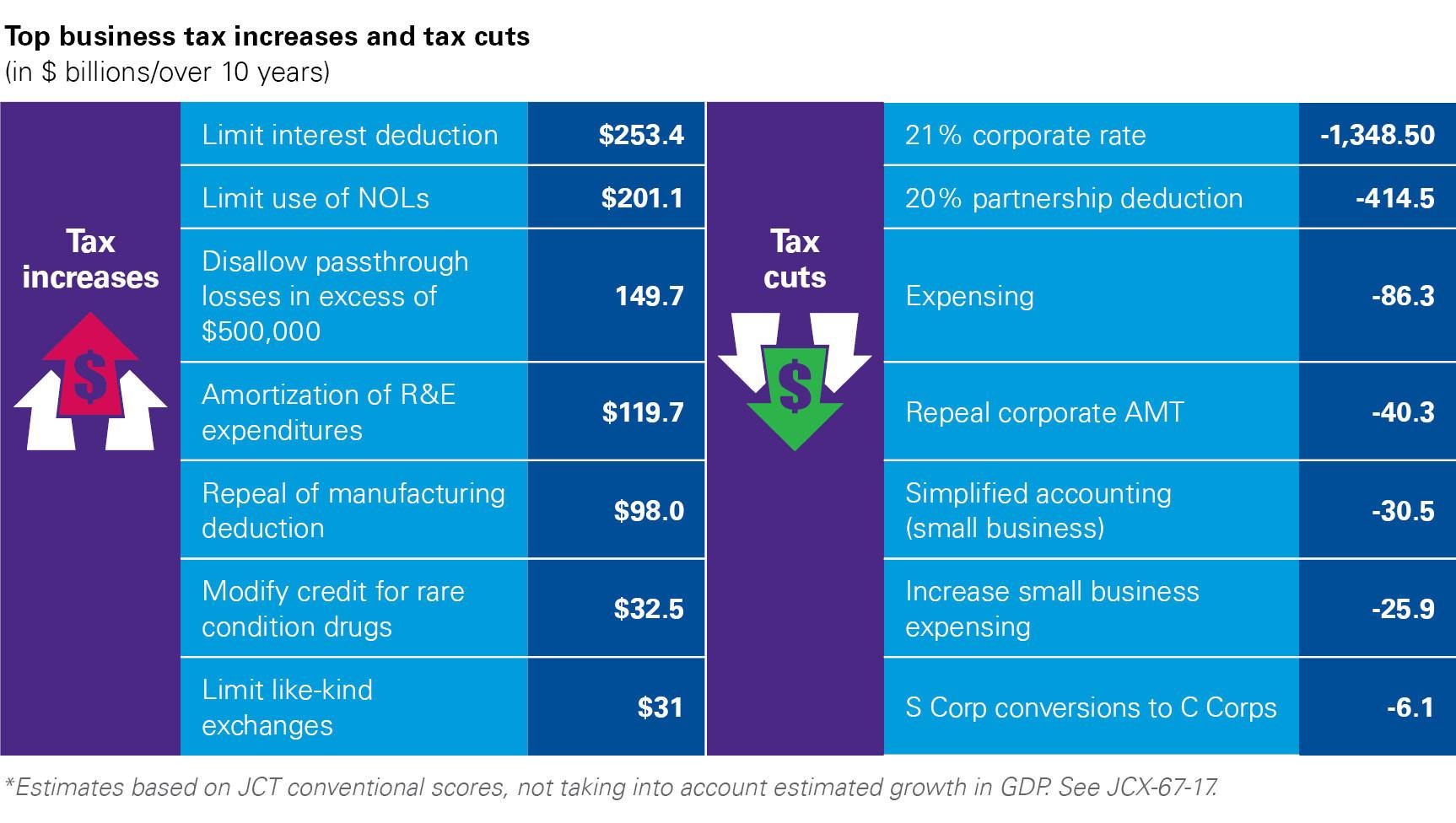 U.S. Tax Reform