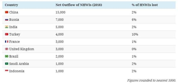 HNWI outflows - Global Migration Of Millionaires