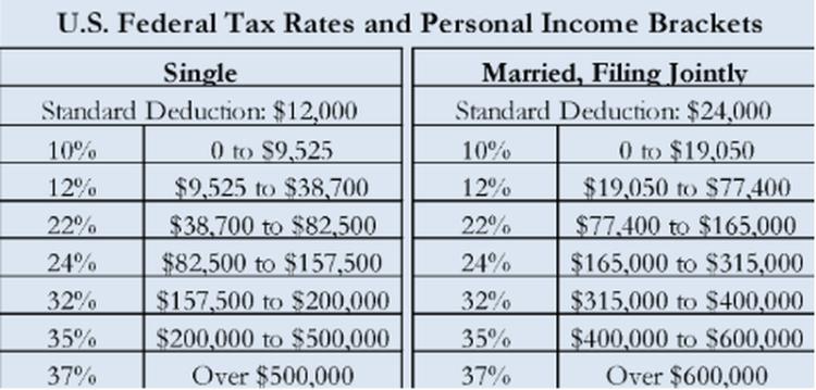 punitive taxation