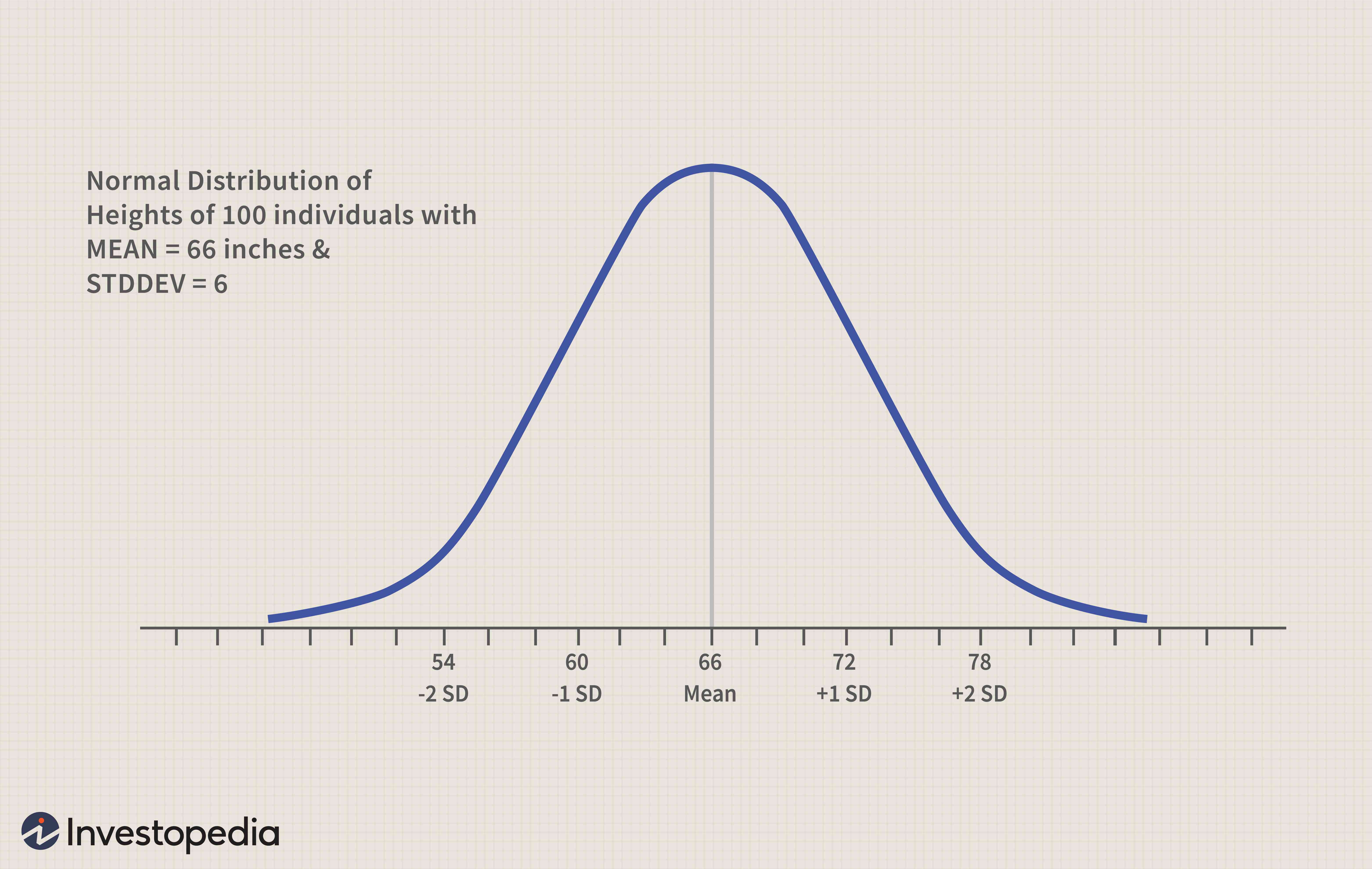 The Normal Distribution Table Definition