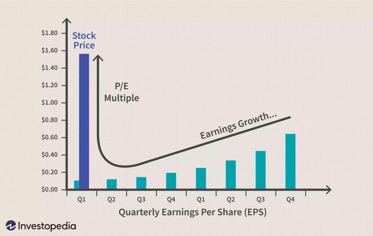Il prezzo di un'azione legato agli EPS e al rapporto P/E