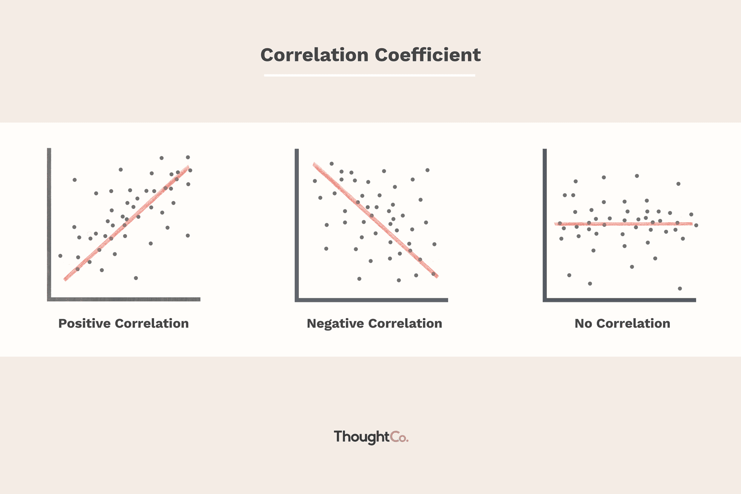 What Does It Mean If The Correlation Coefficient Is