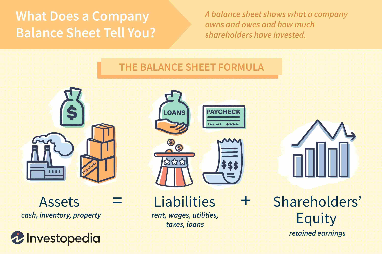 Balance Sheet Definition