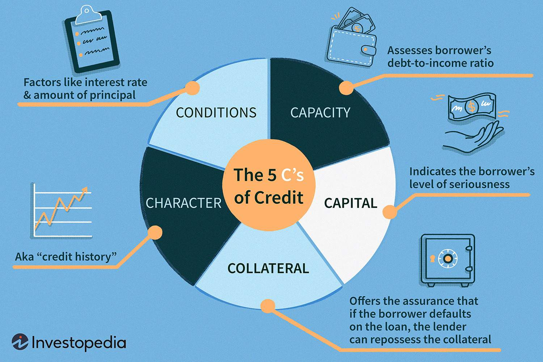 Five Cs Of Credit