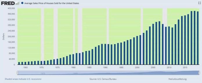 Average Home Sales