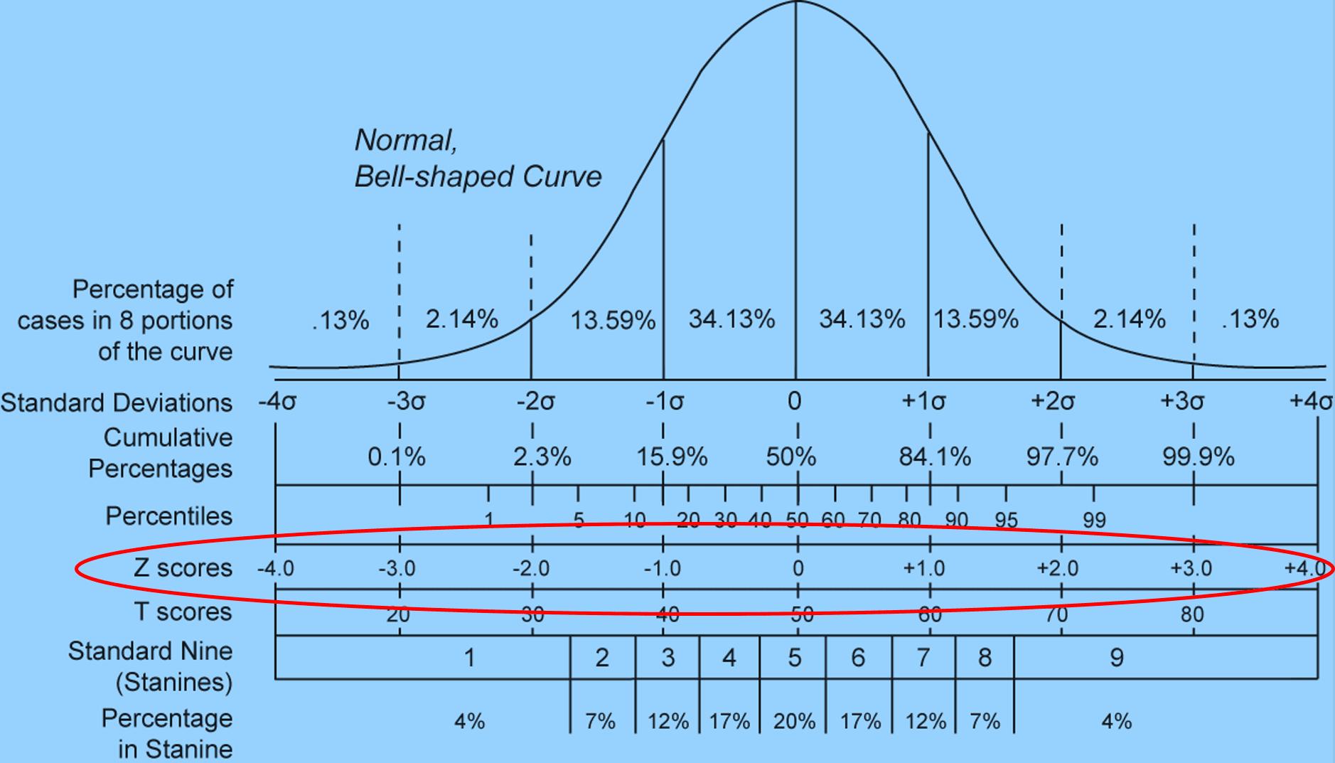 Z Score Definition