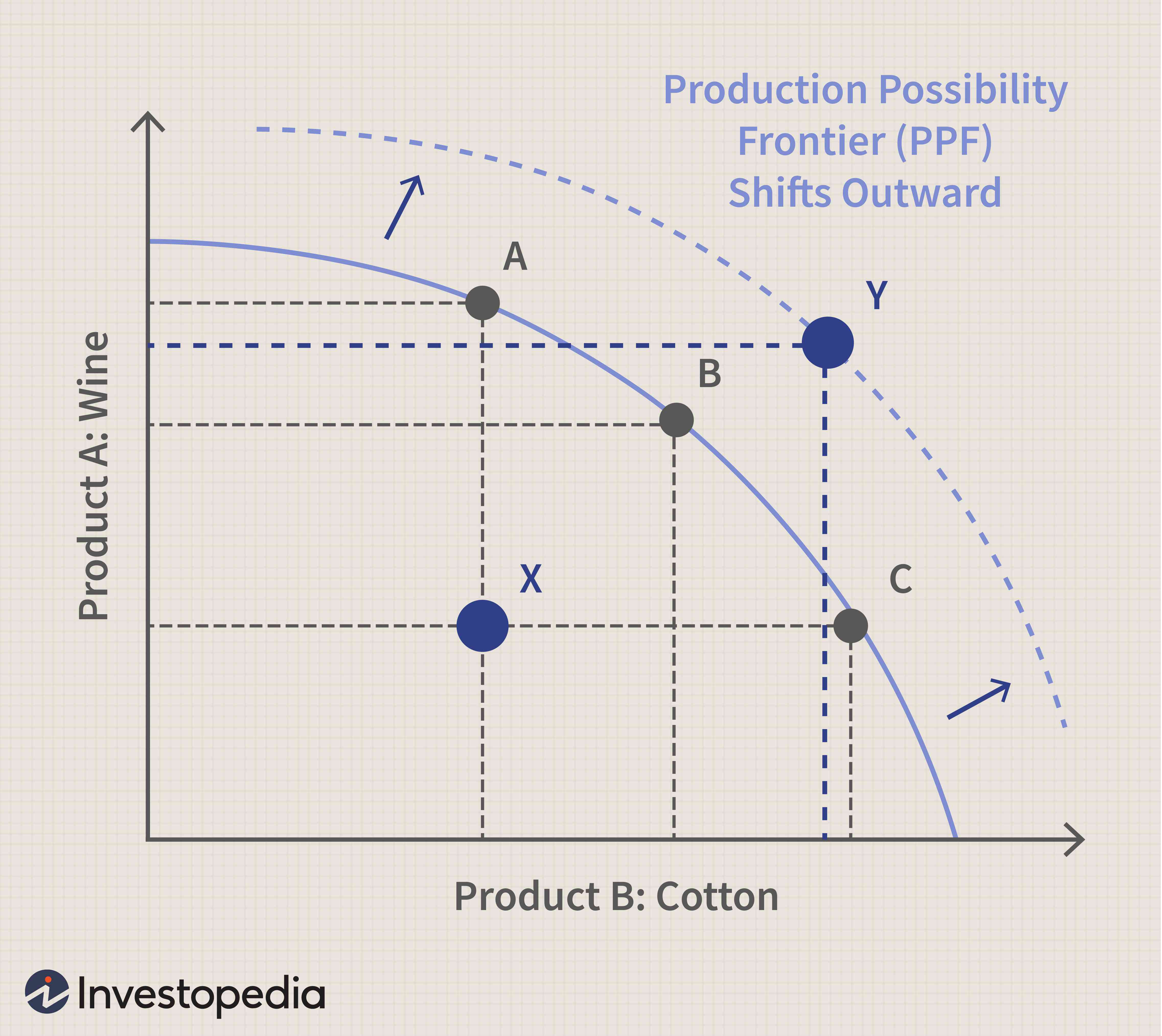 A Production Possibilities Curve Indicates That When