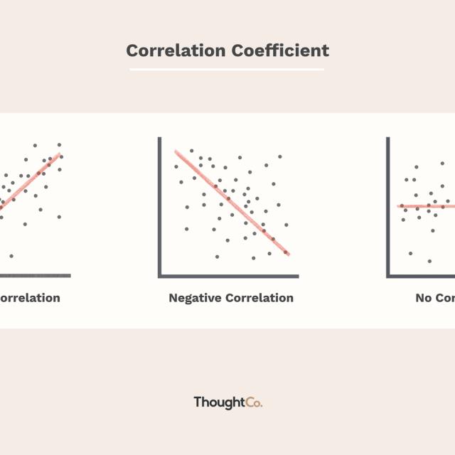 Correlation Coefficients: Positive, Negative, & Zero