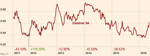 Η πορεία της μετοχής της Ελαστρον τα τελευταία 5 έτη. (Πηγή: ft.com)