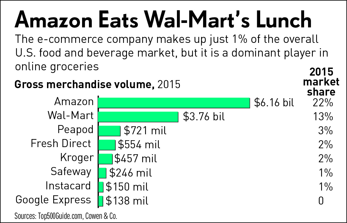 Top Grocery Stores Online
