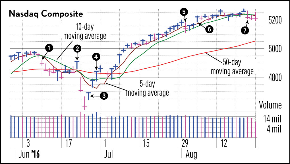 How To Navigate A Sideways Market   Stock News & Stock ...