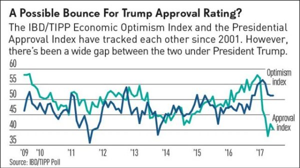 Trump's Approval Rating Is Poised To Bounce, IBD/TIPP Poll ...