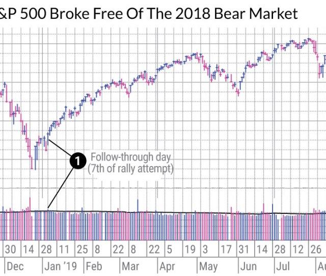 Coronavirus Stock Market Crash Heres How To Spot A Stock Market