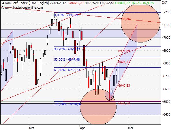 Chart Analyse Dax 6800 Punkte