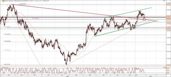 DB Chart mit Trends