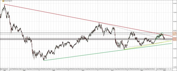Daimler Aktie Chart 5 Jahre
