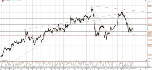 DAX Chart Top