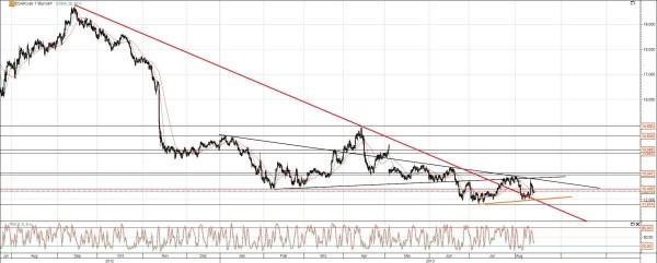 EON Chart Analyse
