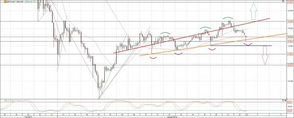 K+S Aktie Chart kurzfristig
