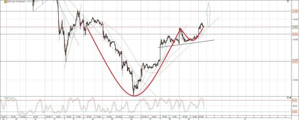 K+S Chart mit Trendlinien
