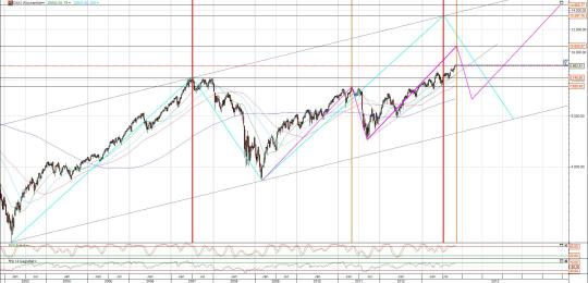 Dax Chart langfristig logarithmisch