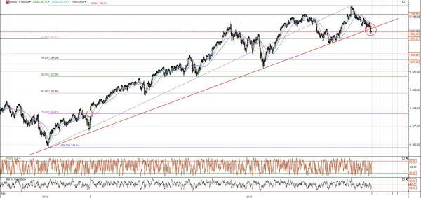 S&P 500 Chart Trendbruch