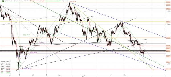 Gold Chart aktuell mit Trends Fibo und Zielmarken