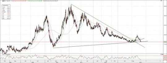 Chart Zucker Preis-Entwicklung